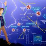 RADIOAKTIVNÍ BLESKY (Zajímavá věda)